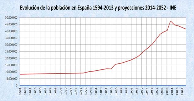 Gráfica del Instituto Nacional de Estadística que muestra la disminución de la población española a partir del 2010 (aproximadamente) y prevé una caída más acentuada en los próximos años